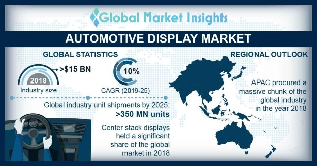 Germany automotive display market size, by product, 2018 & 2025 (USD Million)