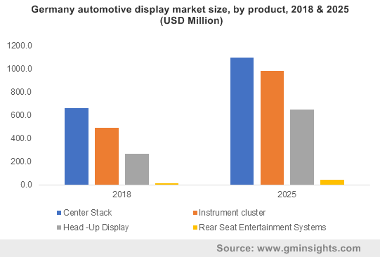 Germany automotive display market size, by product, 2018 & 2025 (USD Million)