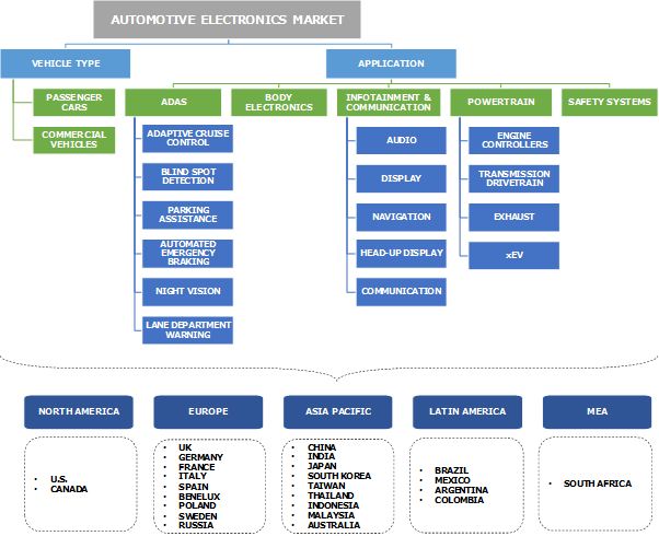 Automotive Electronics Market Segmentation