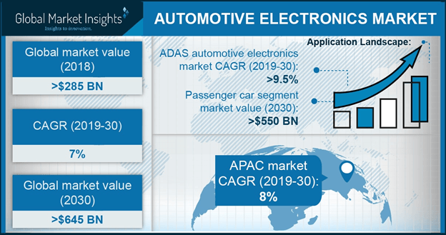 China automotive electronics market size, by application, 2017 & 2024 (USD Million)