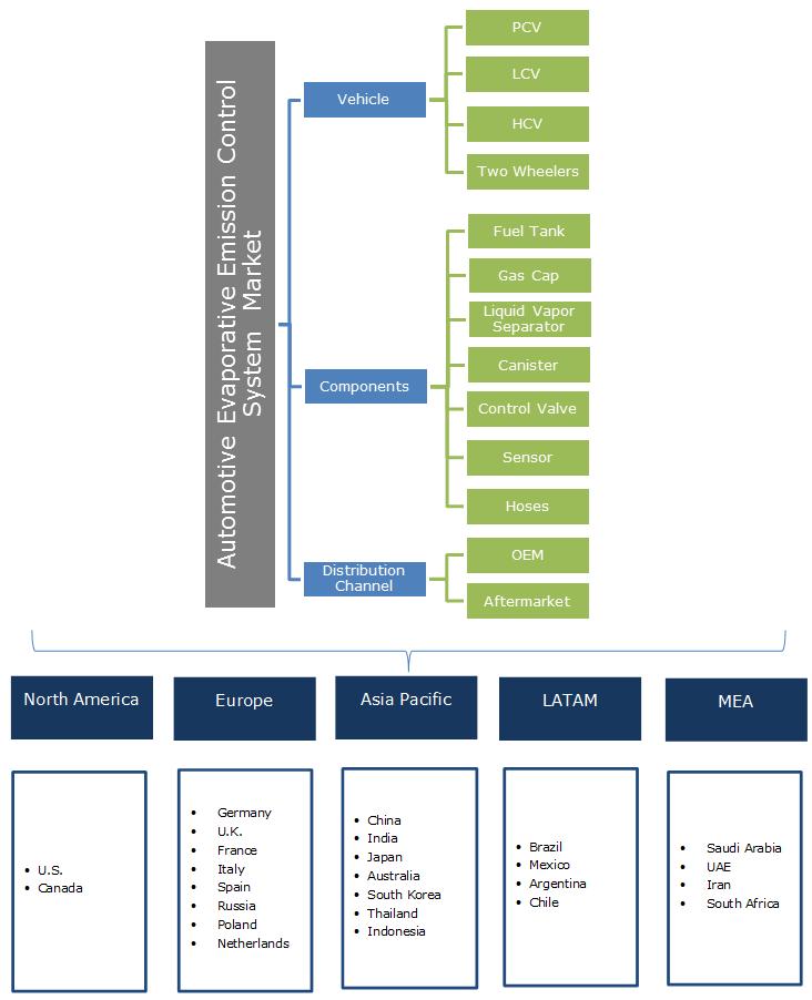 Automotive Evaporative Emission Control System Market Segmentation