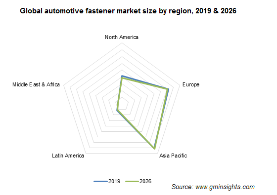 Global automotive fastener market by region
