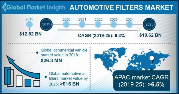Automotive Filters Market