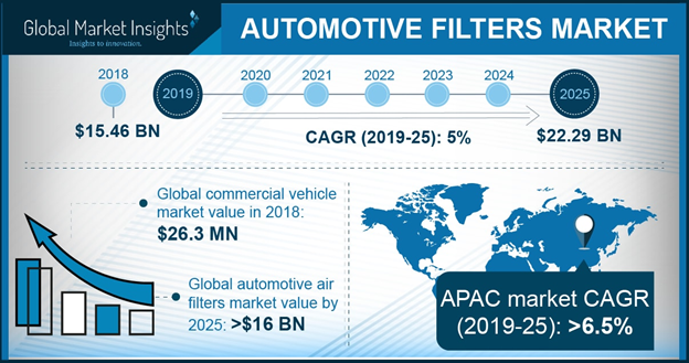 China Automotive Filters Market size, by product, 2012-2023 (USD Million)