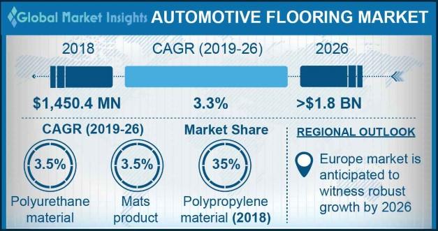 Automotive Flooring Market