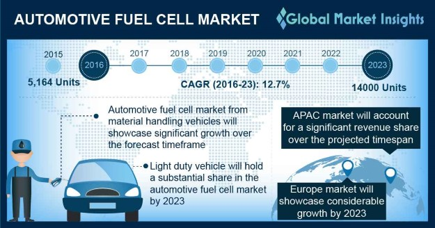 Automotive Fuel Cell Market