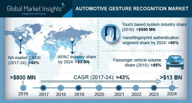 Automotive Gesture Recognition Market