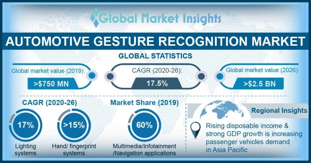 U.S. Automotive Gesture Recognition Market, By Product, 2017 & 2024, (Thousand Units)