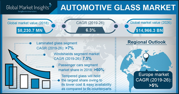 U.S. Automotive Glass Market, By Vehicle, 2017 & 2024, (USD Million)