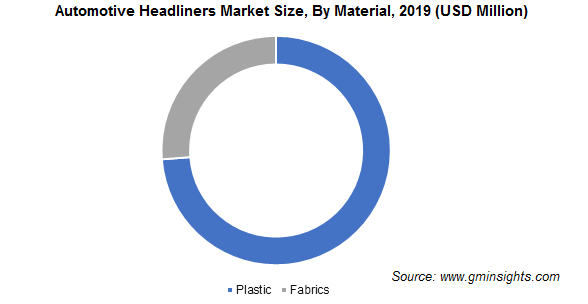 Automotive Headliners Market By Material