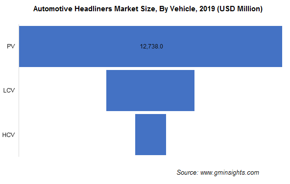 Automotive Headliners Market Size