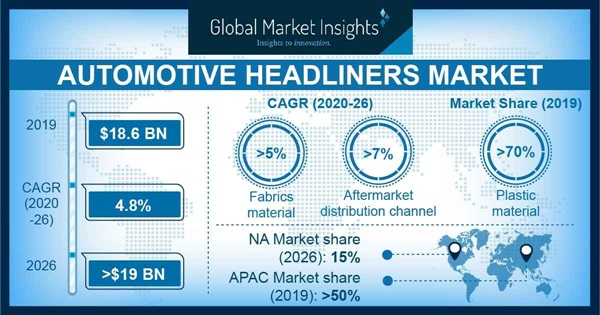 Automotive Headliners Market
