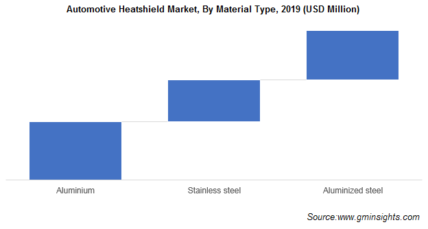 Automotive Heatshield Market Share