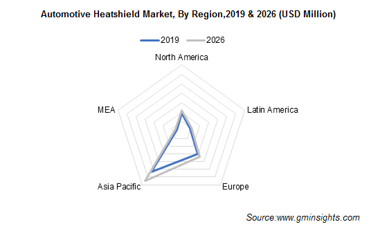 Automotive Heatshield Market Regional Insights