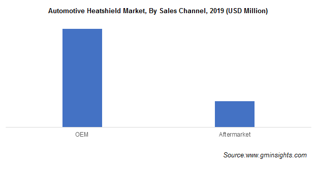 Automotive Heatshield Market Size