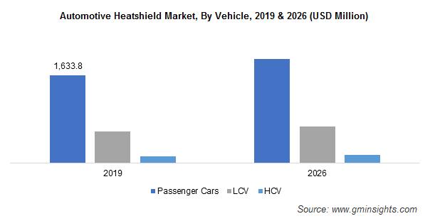 Global Automotive Heatshield Market