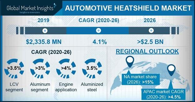 Automotive Heatshield Market