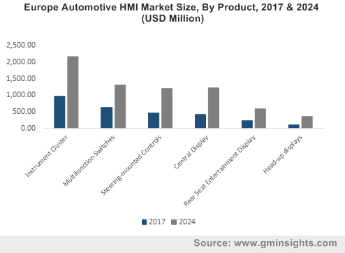 Europe Automotive HMI Market Size, By Product, 2017 & 2024 (USD Million)
