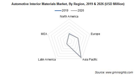 Automotive Interior Materials Market Regional Insights