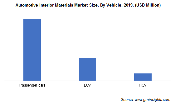 Automotive Interior Materials Market By Vehicle