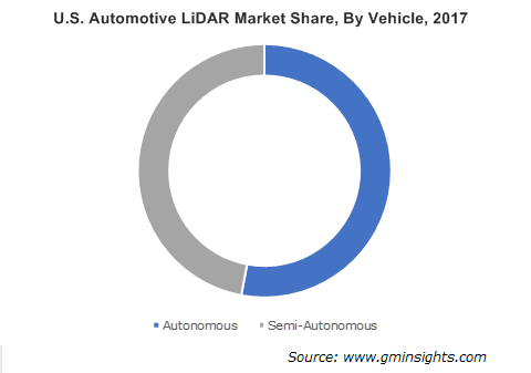 Automotive LiDAR Market