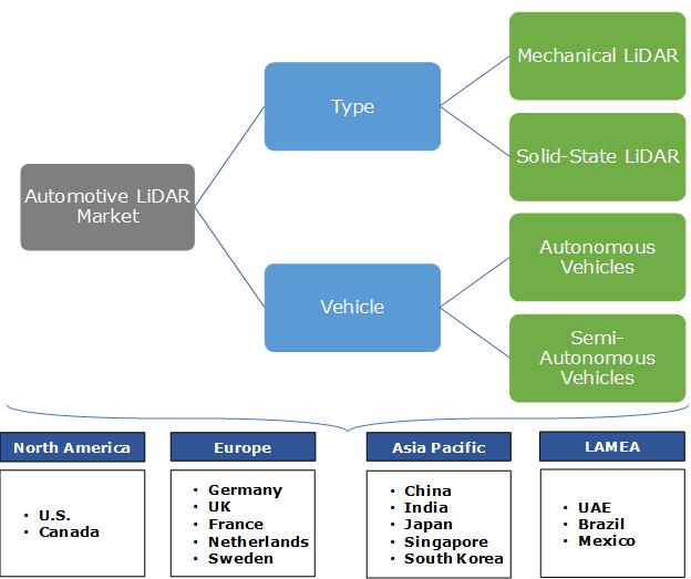 Automotive LiDAR Market Segmentation