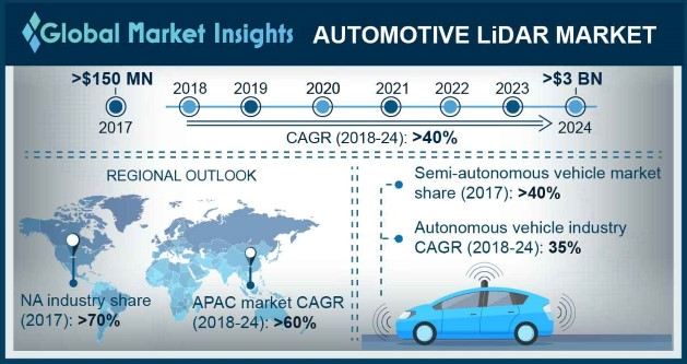 Automotive LiDAR Market size worth over $3bn by 2024