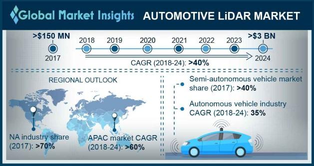 U.S. Automotive LiDAR Market Share, By Vehicle, 2017