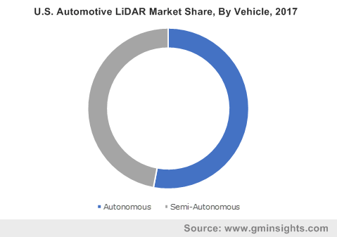 U.S. Automotive LiDAR Market Share, By Vehicle, 2017