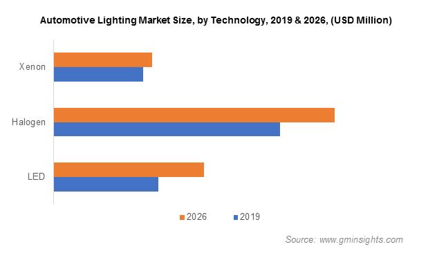 Automotive Lighting Market By Technology