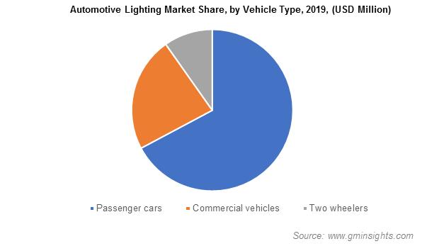 Automotive Lighting Market Size