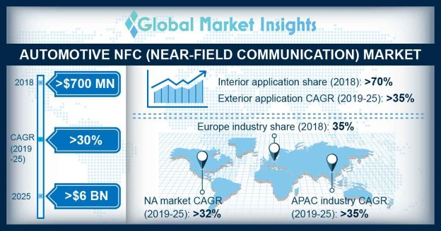 Automotive NFC Market