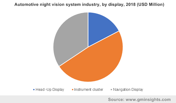 Automotive night vision system industry, by display, 2018 (USD Million)