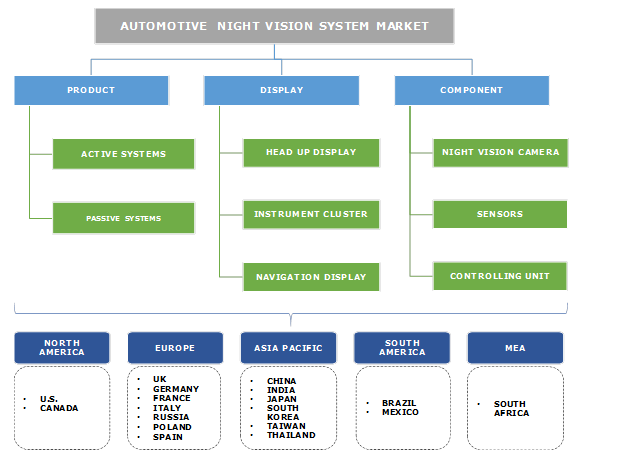 Automotive Night Vision System Market Industry Coverage