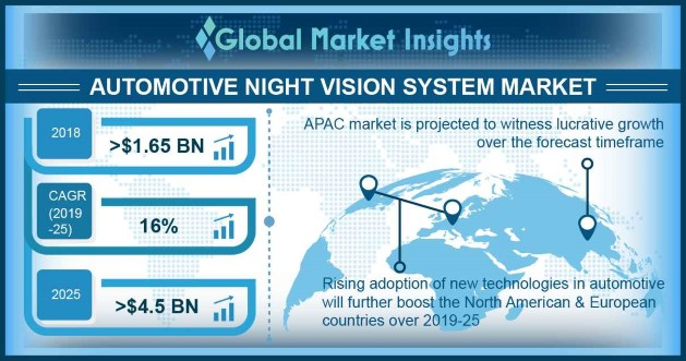 Germany automotive night vision system market size, by display, 2018 & 2025 (USD Million)