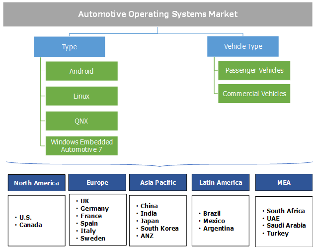automotive operating systems market