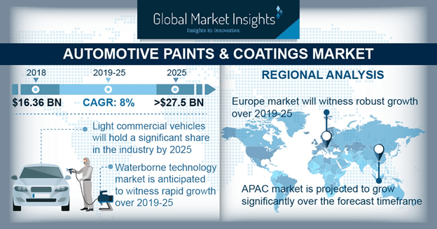 Automotive Paints & Coatings Market