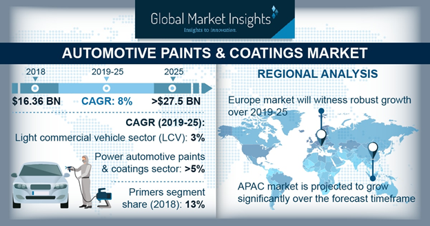 Automotive Paints and Coatings Market