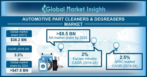 Automotive Part Cleaners & Degreasers Market