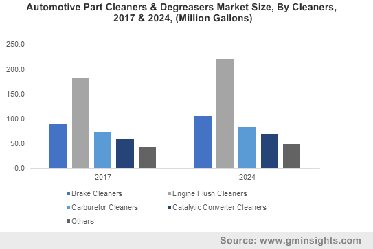 Automotive Part Cleaners & Degreasers Market Size, By Cleaners, 2017 & 2024, (Million Gallons)