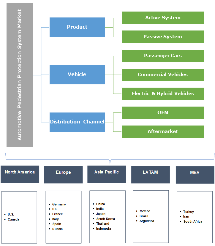 Automotive Pedestrian Protection System Market Segmentation