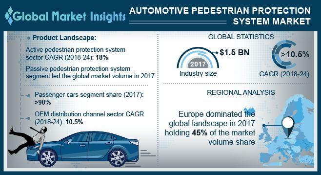 U.S. Automotive Pedestrian Protection System Market, By Product, 2017 & 2024 (USD Million)