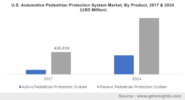Automotive Pedestrian Protection System Market