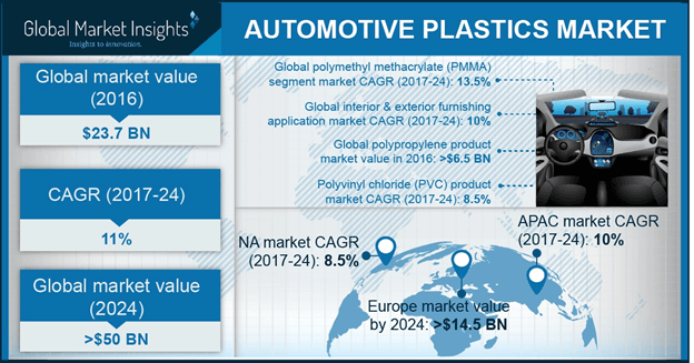 UK Automotive Plastics Market Share, By Product, 2016 & 2024, (Kilo Tons)