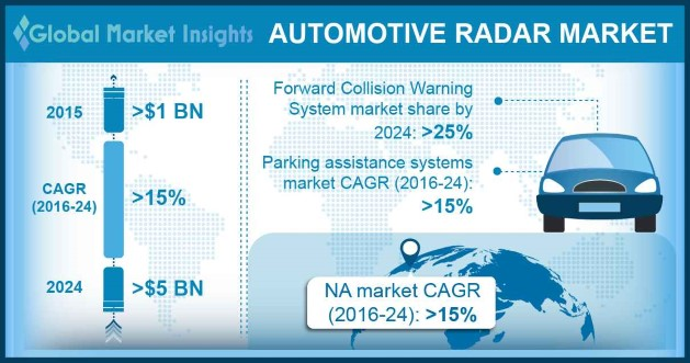 Europe Automotive Radar Market Share, By Region, 2015