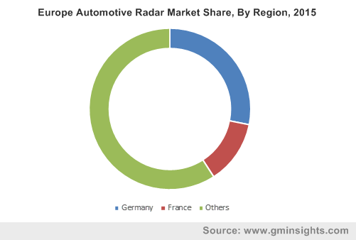 Germany Automotive Radar Market size, by application, 2013-2024 (USD Million)