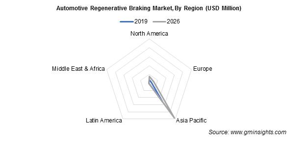 Automotive Regenerative Braking Market By Region