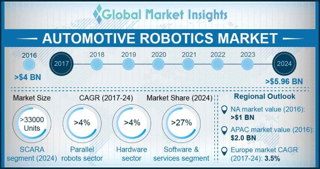 U.S. Automotive Robotics Market Size, By Product, 2013 – 2024 (USD Million)