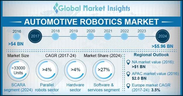 U.S. Automotive Robotics Market Size, By Product, 2013 – 2024 (USD Million)
