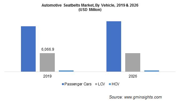 Automotive Seatbelt Market